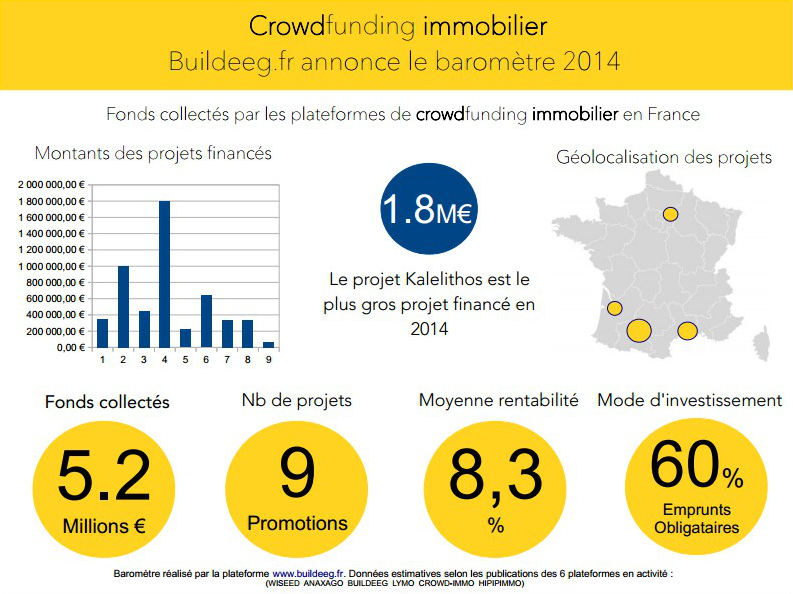 Baromètre du crowdfunding immobilier en 2014