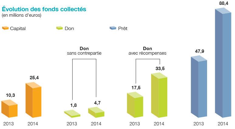 Crowdfunding : évolution des fonds collectés entre 2013 et 2014