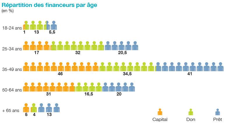 Crowdfunding 2014 : profil du financeur français